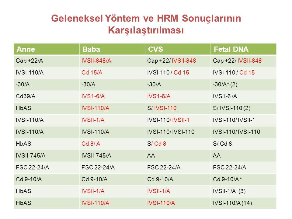 Geleneksel Yöntem ve HRM Sonuçlarının Karşılaştırılması AnneBabaCVSFetal DNA Cap +22/AIVSII-848/ACap +22/ IVSII-848 IVSI-110/ACd 15/AIVSI-110 / Cd 15 -30/A -30/A* (2) Cd39/AIVS1-6/A HbASIVSI-110/AS/ IVSI-110S/ IVSI-110 (2) IVSI-110/AIVSII-1/AIVSI-110/ IVSII-1 IVSI-110/A IVSI-110/ IVSI-110 HbASCd 8/ AS/ Cd 8 IVSII-745/A AA FSC 22-24/A Cd 9-10/A Cd 9-10/A * HbASIVSII-1/A IVSII-1/A (3) HbASIVSI-110/A IVSI-110/A (14)