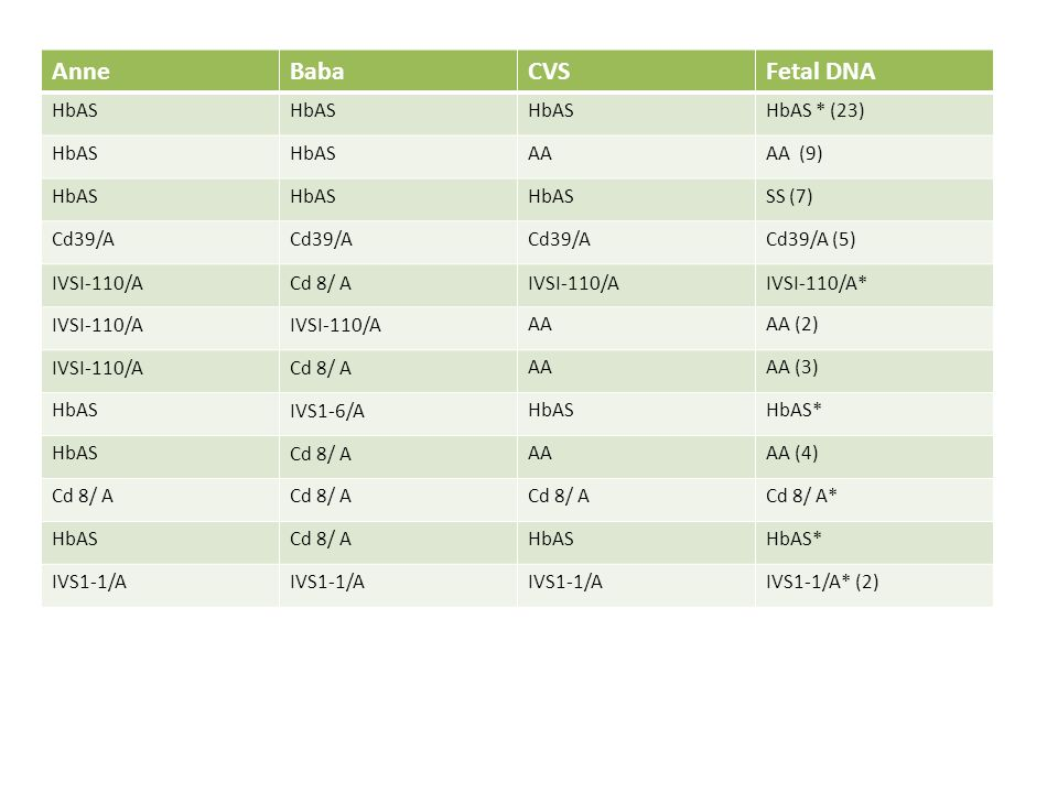 AnneBabaCVSFetal DNA HbAS HbAS * (23) HbAS AAAA (9) HbAS SS (7) Cd39/A Cd39/A (5) IVSI-110/ACd 8/ AIVSI-110/AIVSI-110/A* IVSI-110/A AAAA (2) IVSI-110/ACd 8/ AAAAA (3) HbASIVS1-6/AHbASHbAS* HbASCd 8/ AAAAA (4) Cd 8/ A Cd 8/ A* HbASCd 8/ AHbASHbAS* IVS1-1/A IVS1-1/A* (2)