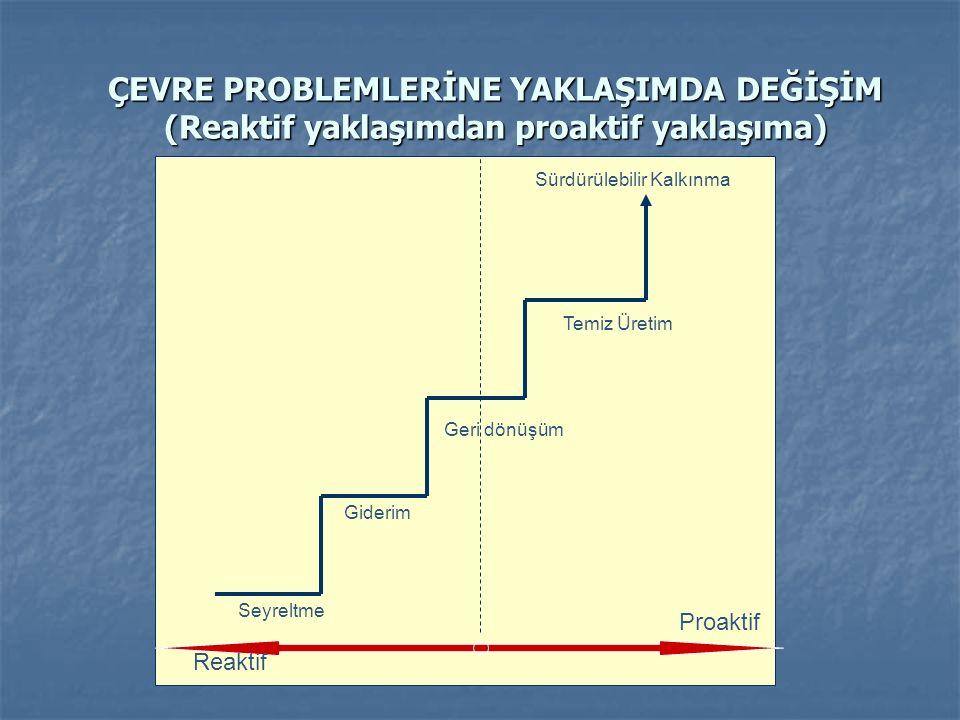 ÇEVRE PROBLEMLERİNE YAKLAŞIMDA DEĞİŞİM (Reaktif yaklaşımdan proaktif yaklaşıma) Sürdürülebilir Kalkınma Temiz Üretim Geri dönüşüm Giderim Seyreltme Reaktif Proaktif