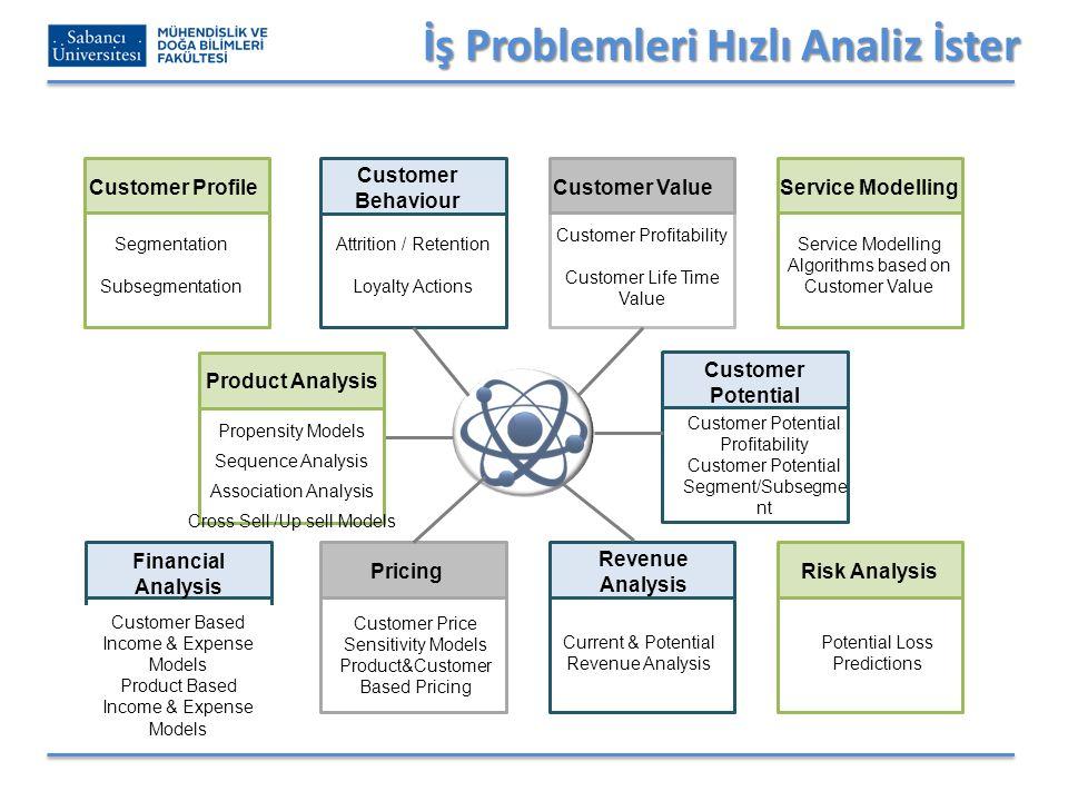 İş Problemleri Hızlı Analiz İster Segmentation Subsegmentation Customer Profile Customer Behaviour Attrition / Retention Loyalty Actions Customer Pote