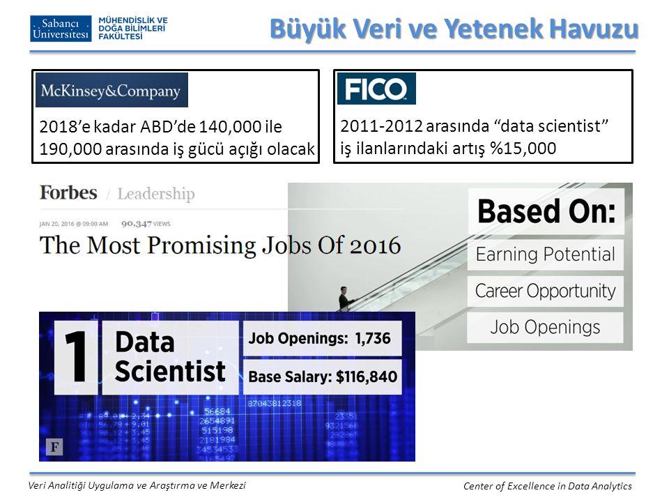 Büyük Veri ve Yetenek Havuzu Center of Excellence in Data Analytics 2018'e kadar ABD'de 140,000 ile 190,000 arasında iş gücü açığı olacak 2011-2012 arasında data scientist iş ilanlarındaki artış %15,000 Veri Analitiği Uygulama ve Araştırma ve Merkezi