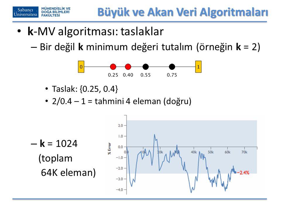 Büyük ve Akan Veri Algoritmaları k-MV algoritması: taslaklar – Bir değil k minimum değeri tutalım (örneğin k = 2) Taslak: {0.25, 0.4} 2/0.4 – 1 = tahmini 4 eleman (doğru) – k = 1024 (toplam 64K eleman)