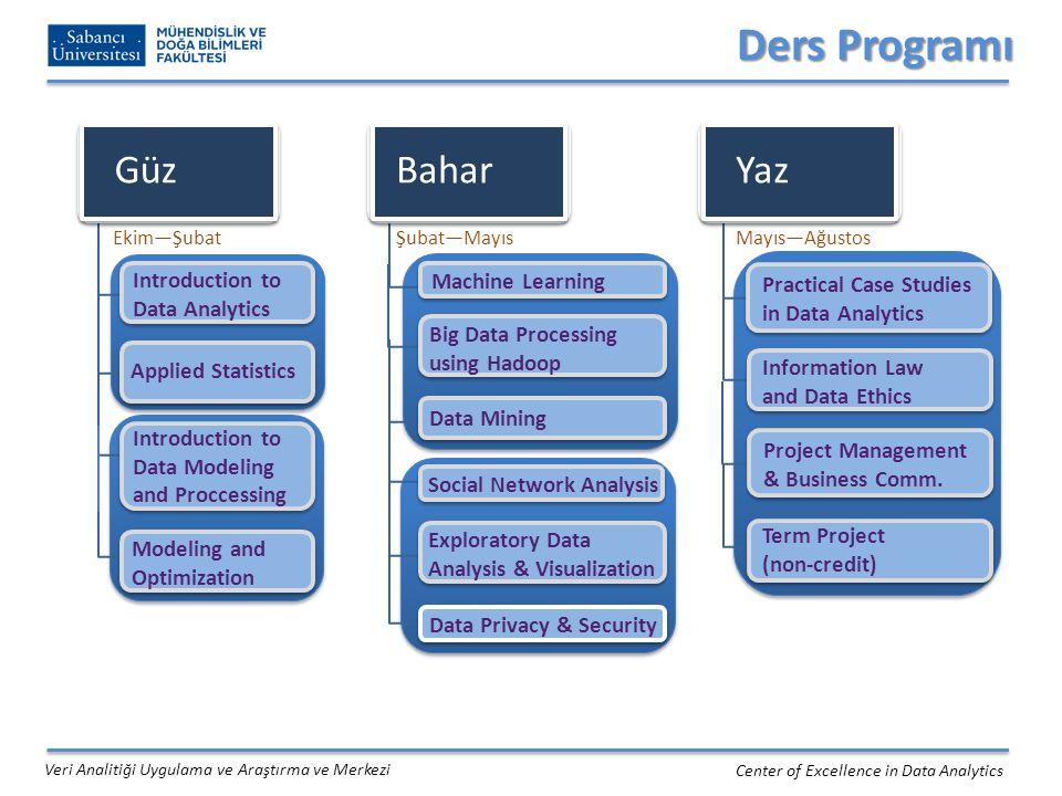 Ders Programı Center of Excellence in Data Analytics Veri Analitiği Uygulama ve Araştırma ve Merkezi Güz Bahar Introduction to Data Analytics Applied