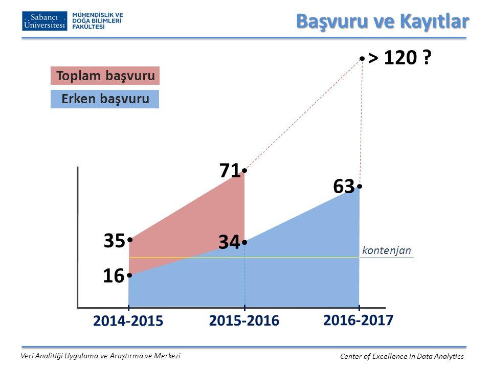 2014-2016 Öğrenci Profili Center of Excellence in Data Analytics Veri Analitiği Uygulama ve Araştırma ve Merkezi 2014-2016 (2 akademik yıl) Toplam kayıt Ortalama yaş (aralık) Cinsiyet oranı (K/E) Ortalama iş deneyimi 5230.5 (21-44)18 / 347 yıl Öğrenci Sayısı Mühendislik Ekonomi Mat/İst/Fen IT/IS/MIS Sos.