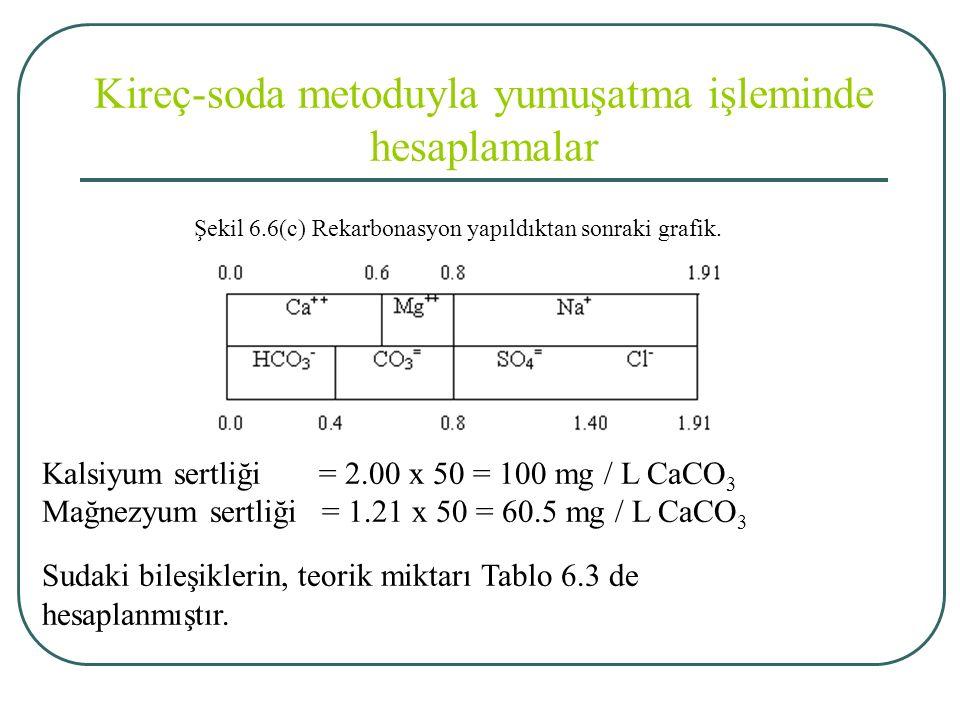 Kireç-soda metoduyla yumuşatma işleminde hesaplamalar Şekil 6.6(c) Rekarbonasyon yapıldıktan sonraki grafik.