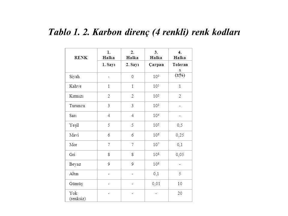 Tablo 1. 2. Karbon direnç (4 renkli) renk kodları RENK 1. Halka 2. Halka 3. Halka 4. Halka 1. Sayı2. SayıÇarpanToleran s (  %) Siyah-010 0 - Kahve111