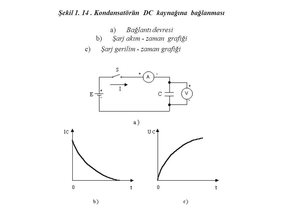 Şekil 1. 14. Kondansatörün DC kaynağına bağlanması a) Bağlantı devresi b) Şarj akım - zaman grafiği c) Şarj gerilim - zaman grafiği