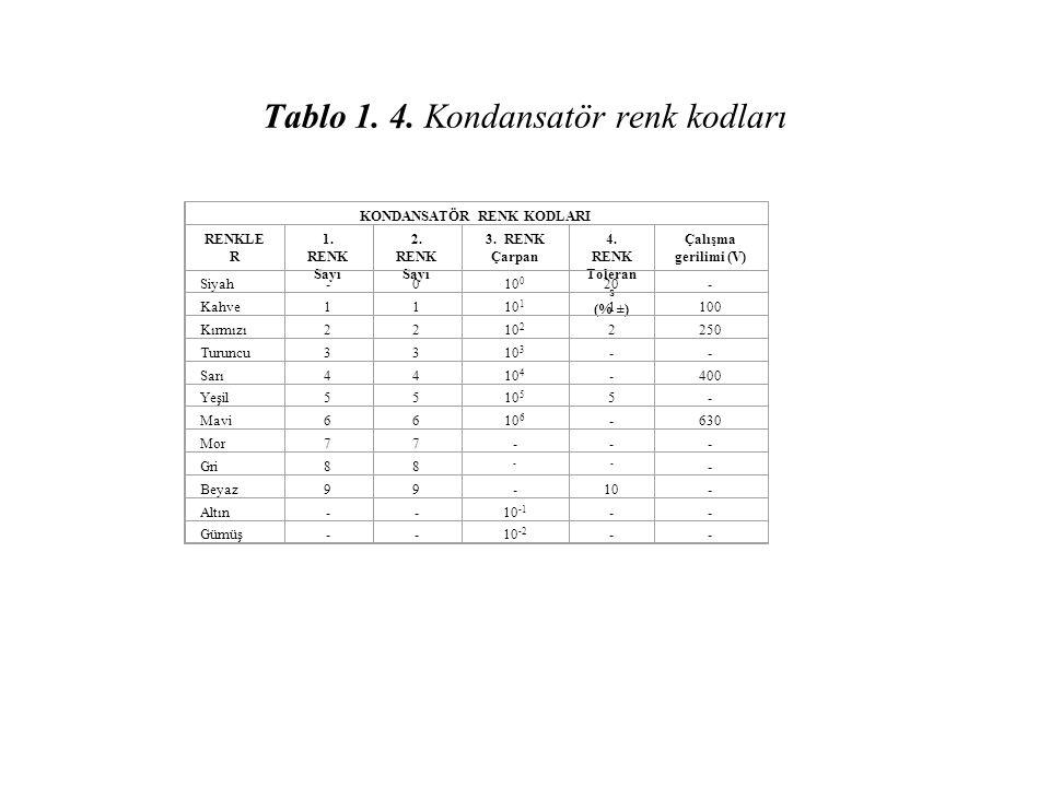 Tablo 1. 4. Kondansatör renk kodları KONDANSATÖR RENK KODLARI RENKLE R 1. RENK Sayı 2. RENK Sayı 3. RENK Çarpan 4. RENK Toleran s (% ±) Çalışma gerili