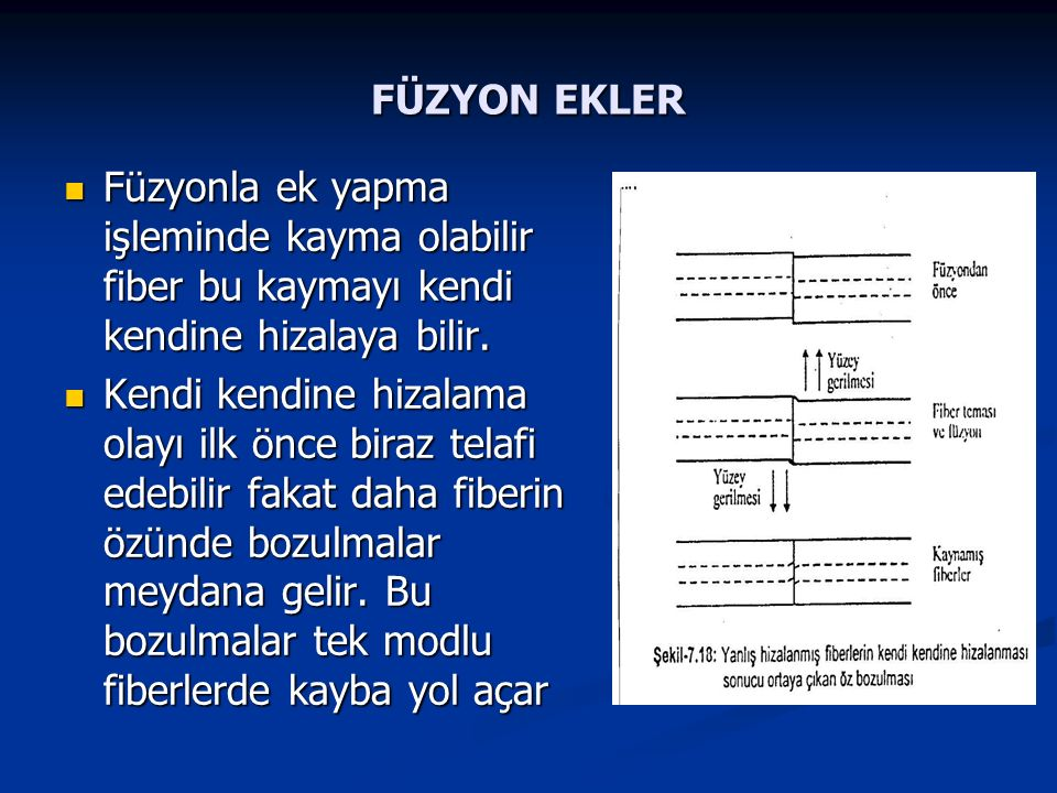 FÜZYON EKLER Füzyonla ek yapma işleminde kayma olabilir fiber bu kaymayı kendi kendine hizalaya bilir. Füzyonla ek yapma işleminde kayma olabilir fibe