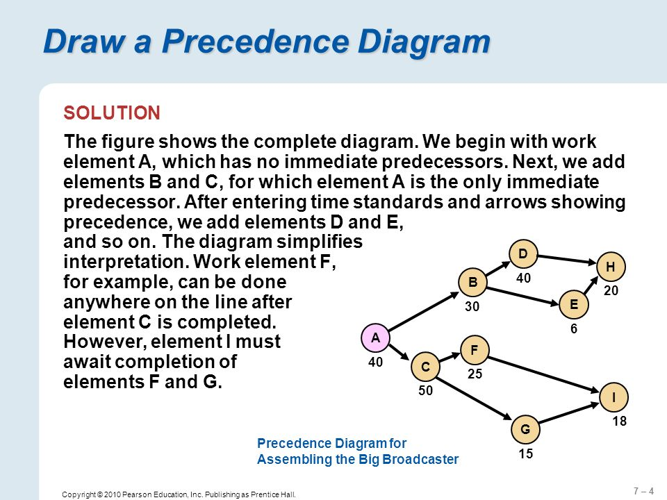 7 – 5 Copyright © 2010 Pearson Education, Inc.Publishing as Prentice Hall.