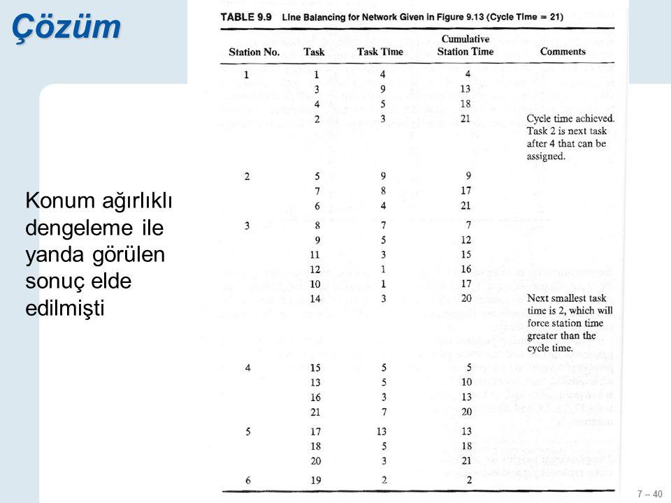 7 – 40 Çözüm Konum ağırlıklı dengeleme ile yanda görülen sonuç elde edilmişti