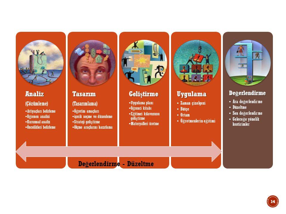 Analiz (Çözümleme) ihtiyaçları belirleme Ö ğ renen analizi Kurumsal analiz Öncelikleri belirlemeTasarım (Tasarımlama) Ö ğ retim amaçları içerik seçme ve düzenleme Strateji geli ş tirme Ölçme araçlarını hazırlama Geli ş tirme Uygulama planı Ö ğ renci kitabı E ğ itimci kılavuzunu geli ş tirme Materyalleri üretmeUygulama Zaman çizelgesi Bütçe Ortam Ö ğ retmenlerin e ğ itimi De ğ erlendirme Ara de ğ erlendirme Düzeltme Son de ğ erlendirme Gelece ğ e yönelik kestirimler De ğ erlendirme - Düzeltme 14