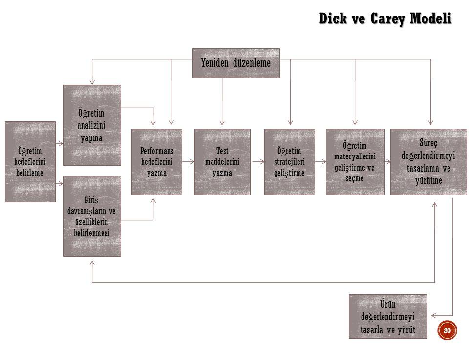 Ö ğ retim hedeflerini belirleme Ö ğ retim analizini yapma Giri ş davranı ş ların ve özelliklerin belirlenmesi Performans hedeflerini yazma Test maddelerini yazma Ö ğ retim stratejileri geli ş tirme Ö ğ retim materyallerini geli ş tirme ve seçme Süreç de ğ erlendirmeyi tasarlama ve yürütme Yeniden düzenleme Ürün de ğ erlendirmeyi tasarla ve yürüt Dick ve Carey Modeli 20