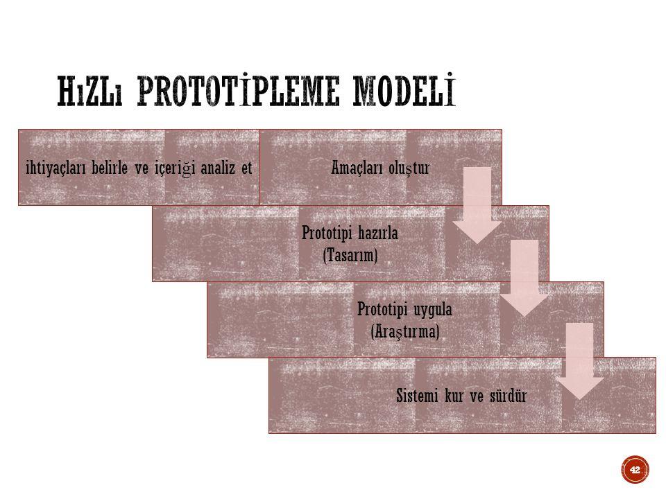 ihtiyaçları belirle ve içeri ğ i analiz etAmaçları olu ş tur Prototipi hazırla (Tasarım) Prototipi uygula (Ara ş tırma) Sistemi kur ve sürdür 42