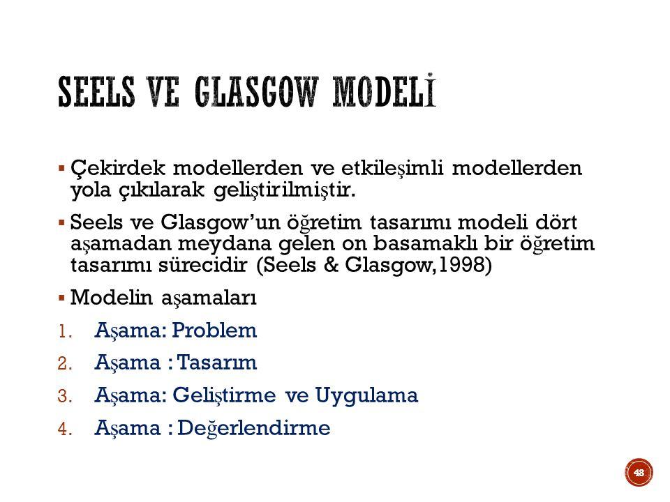  Çekirdek modellerden ve etkile ş imli modellerden yola çıkılarak geli ş tirilmi ş tir.