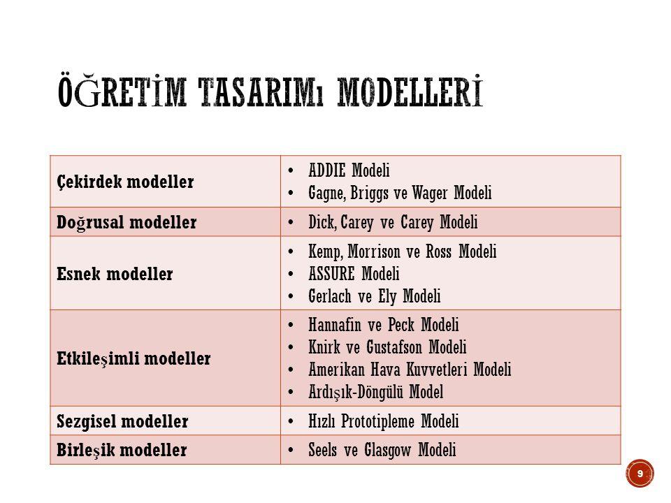 Çekirdek modeller ADDIE Modeli Gagne, Briggs ve Wager Modeli Do ğ rusal modeller Dick, Carey ve Carey Modeli Esnek modeller Kemp, Morrison ve Ross Modeli ASSURE Modeli Gerlach ve Ely Modeli Etkile ş imli modeller Hannafin ve Peck Modeli Knirk ve Gustafson Modeli Amerikan Hava Kuvvetleri Modeli Ardı ş ık-Döngülü Model Sezgisel modeller Hızlı Prototipleme Modeli Birle ş ik modeller Seels ve Glasgow Modeli 9