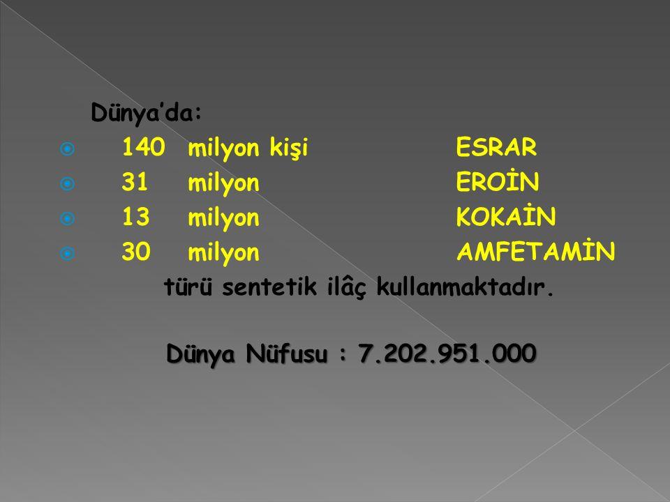 Dünya'da:  140milyon kişi ESRAR  31milyon EROİN  13milyonKOKAİN  30milyonAMFETAMİN türü sentetik ilâç kullanmaktadır.