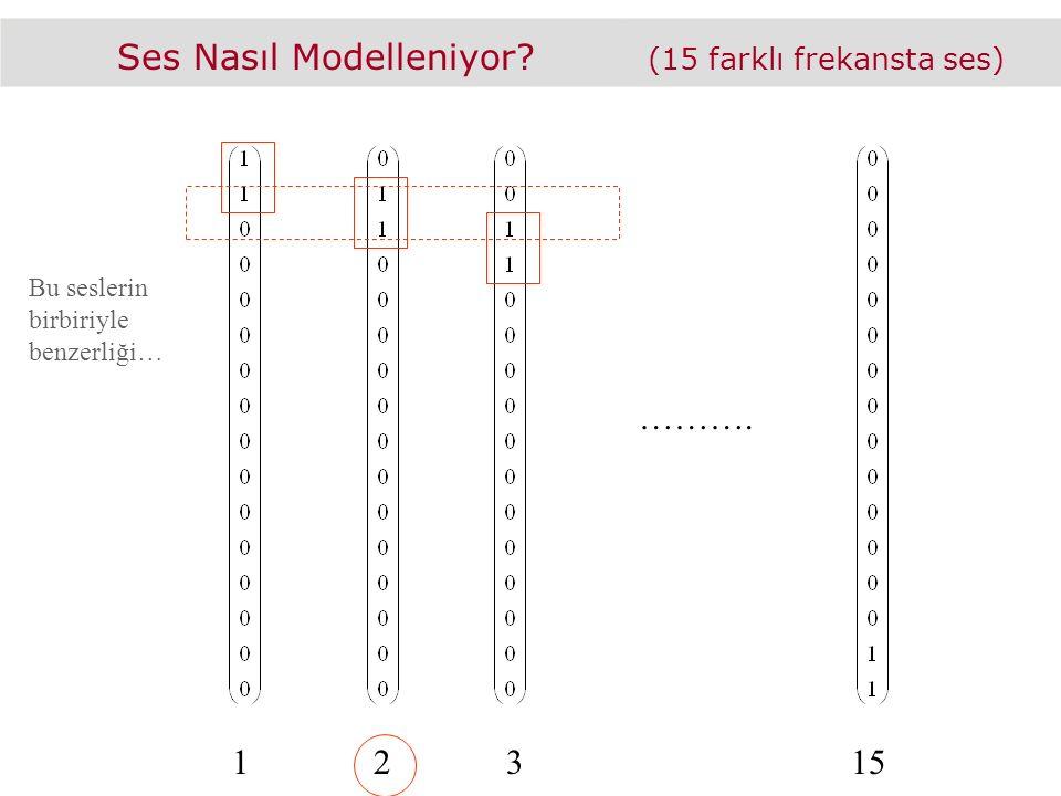 Ses Nasıl Modelleniyor (15 farklı frekansta ses) ………. Bu seslerin birbiriyle benzerliği… 12315