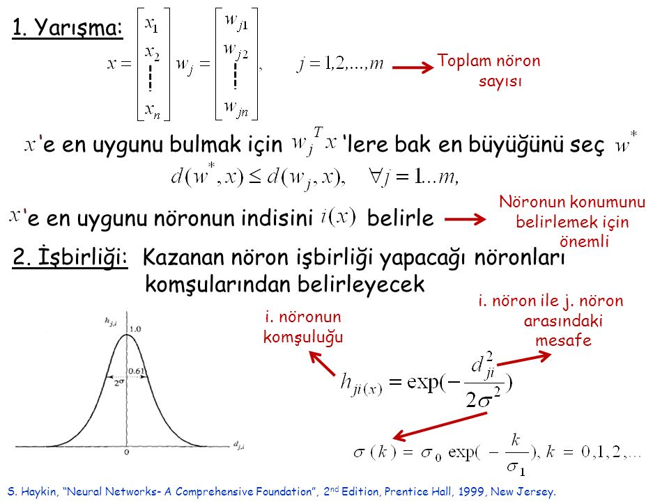 Uyarlanabilir Yankılaşım Teorisi (Adaptive Resonance Theory- Grossberg ) http://www.cns.bu.edu/Profiles/Grossberg/GrossbergInterests.pdf A crucial metatheoretical constraint is to insist upon understanding the behavioral data –which comes to us as static numbers or curves on a page – as the emergent properties of a dynamical process which is taking place moment-by-moment in an individual mind.