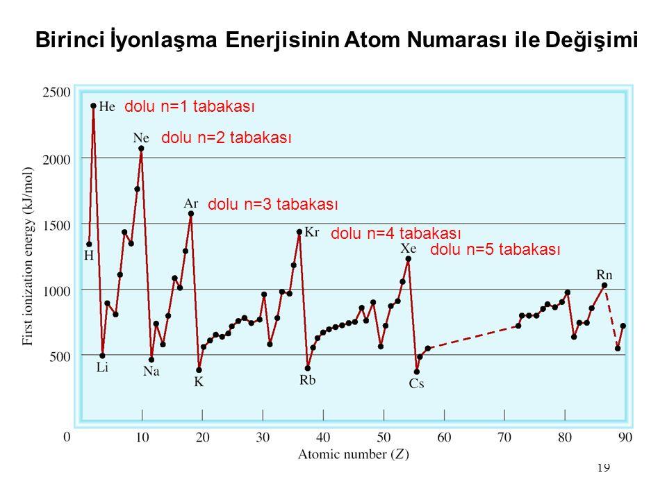 19 dolu n=1 tabakası dolu n=2 tabakası dolu n=3 tabakası dolu n=4 tabakası dolu n=5 tabakası Birinci İyonlaşma Enerjisinin Atom Numarası ile Değişimi