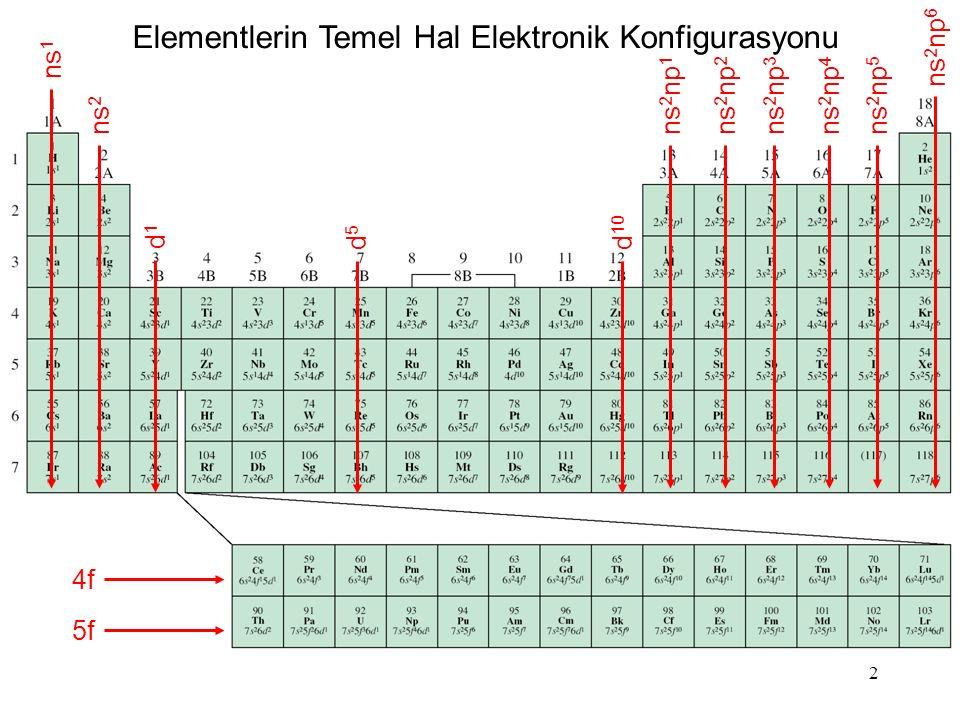 23 Atom numarası ile elektron ilgisinin değişimi (H – Ba)