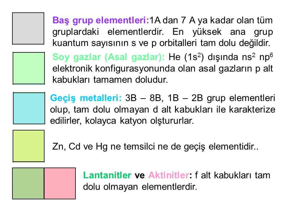 5 Na [Ne]3s 1 Na + [Ne] Ca [Ar]4s 2 Ca 2+ [Ar] Al [Ne]3s 2 3p 1 Al 3+ [Ne] Atomlar elektron kayberek katyon olarak adlandırılırlar e kaybettiklerinde elektronik konfigurasyonları soy gazların elektronik konfigurasyonuna benzer H 1s 1 H - 1s 2 veya [He] F 1s 2 2s 2 2p 5 F - 1s 2 2s 2 2p 6 veya [Ne] O 1s 2 2s 2 2p 4 O 2- 1s 2 2s 2 2p 6 veya [Ne] N 1s 2 2s 2 2p 3 N 3- 1s 2 2s 2 2p 6 veya [Ne] Atomlar elektron alarak anyon olarak adlandırılırlar e kazandıklarında elektronik konfigurasyonları soy gazların elektronik konfigurasyonuna benzer Temsilci (Baş grup) Elementlerinin Anyon ve Katyonlarının Elektronik Konfigurasyonları