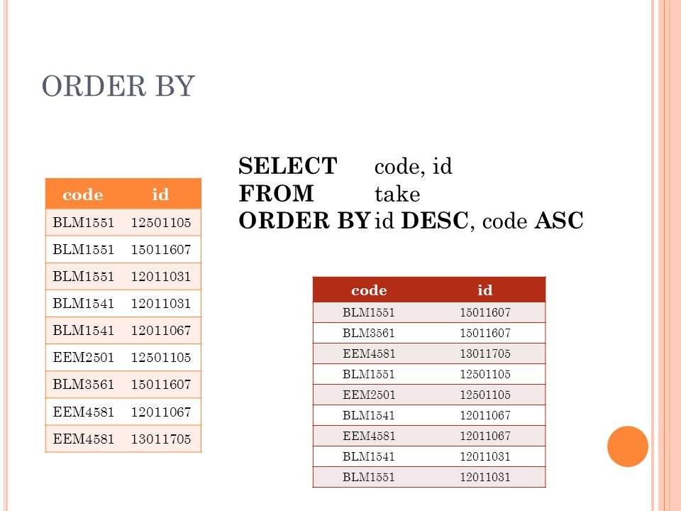ORDER BY codeid BLM155112501105 BLM155115011607 BLM155112011031 BLM154112011031 BLM154112011067 EEM250112501105 BLM356115011607 EEM458112011067 EEM458