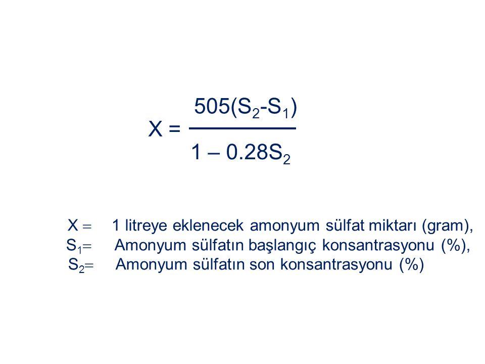 X = 505(S 2 -S 1 ) 1 – 0.28S 2 X  1 litreye eklenecek amonyum sülfat miktarı (gram), S 1  Amonyum sülfatın başlangıç konsantrasyonu (%), S 2  Amony
