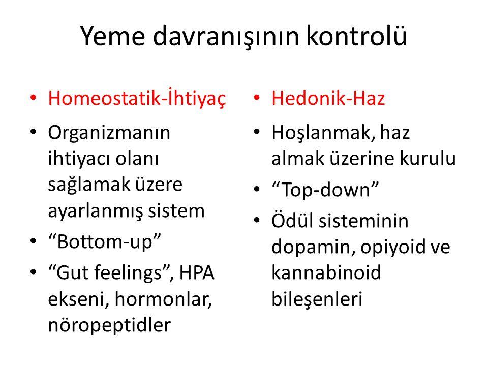 Yeme davranışının kontrolü Homeostatik-İhtiyaç Organizmanın ihtiyacı olanı sağlamak üzere ayarlanmış sistem Bottom-up Gut feelings , HPA ekseni, hormonlar, nöropeptidler Hedonik-Haz Hoşlanmak, haz almak üzerine kurulu Top-down Ödül sisteminin dopamin, opiyoid ve kannabinoid bileşenleri