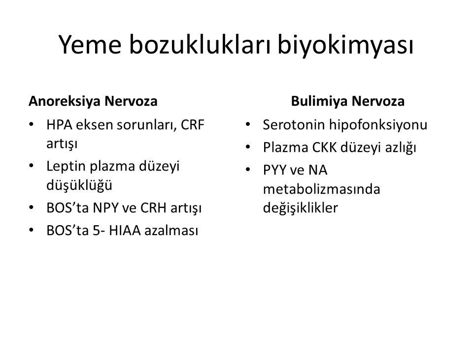 Yeme bozuklukları biyokimyası Anoreksiya Nervoza HPA eksen sorunları, CRF artışı Leptin plazma düzeyi düşüklüğü BOS'ta NPY ve CRH artışı BOS'ta 5- HIAA azalması Bulimiya Nervoza Serotonin hipofonksiyonu Plazma CKK düzeyi azlığı PYY ve NA metabolizmasında değişiklikler