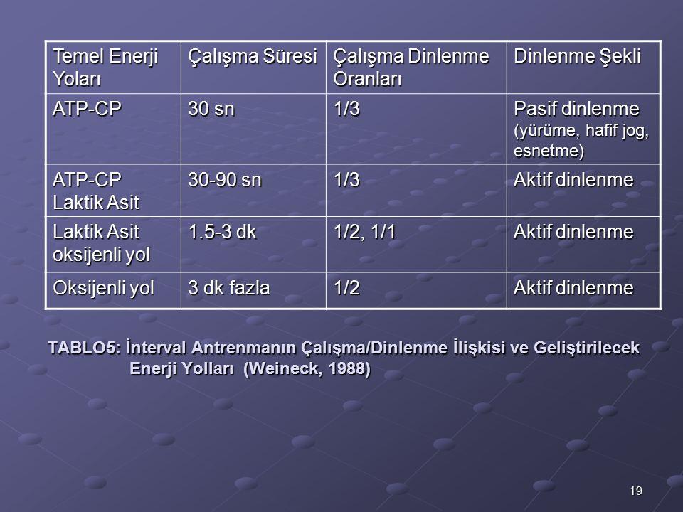 19 TABLO5: İnterval Antrenmanın Çalışma/Dinlenme İlişkisi ve Geliştirilecek Enerji Yolları (Weineck, 1988) Temel Enerji Yoları Çalışma Süresi Çalışma Dinlenme Oranları Dinlenme Şekli ATP-CP 30 sn 1/3 Pasif dinlenme (yürüme, hafif jog, esnetme) ATP-CP Laktik Asit 30-90 sn 1/3 Aktif dinlenme Laktik Asit oksijenli yol 1.5-3 dk 1/2, 1/1 Aktif dinlenme Oksijenli yol 3 dk fazla 1/2 Aktif dinlenme