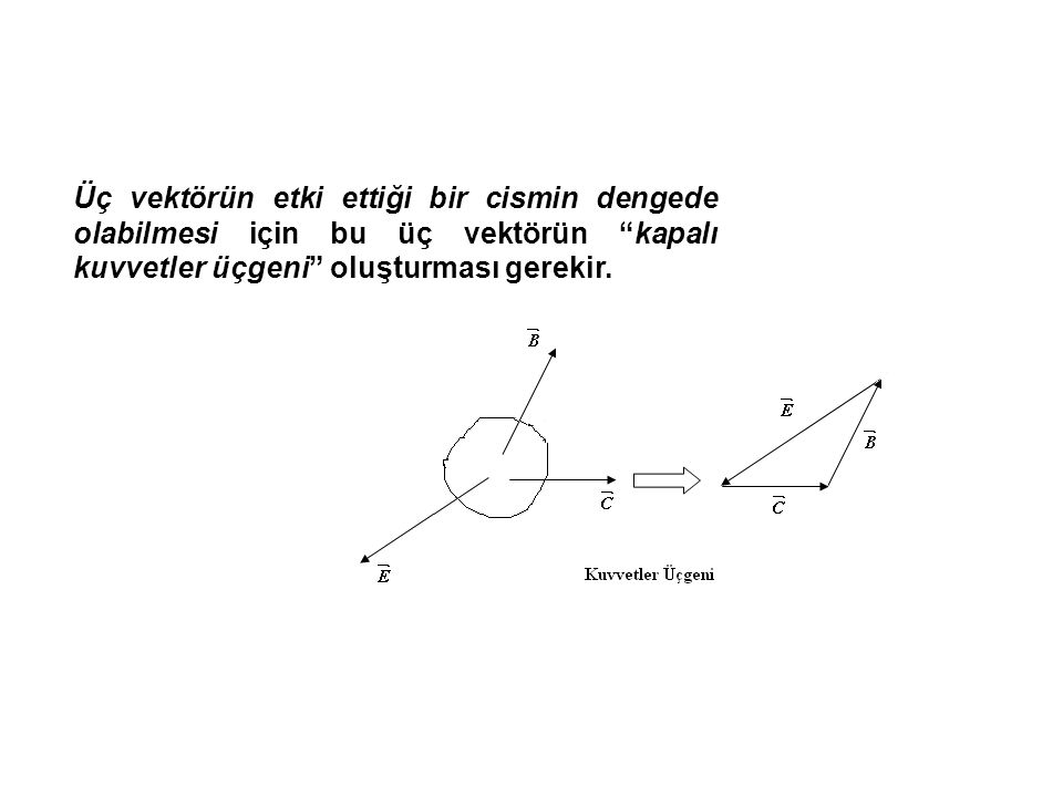 Üç vektörün etki ettiği bir cismin dengede olabilmesi için bu üç vektörün kapalı kuvvetler üçgeni oluşturması gerekir.