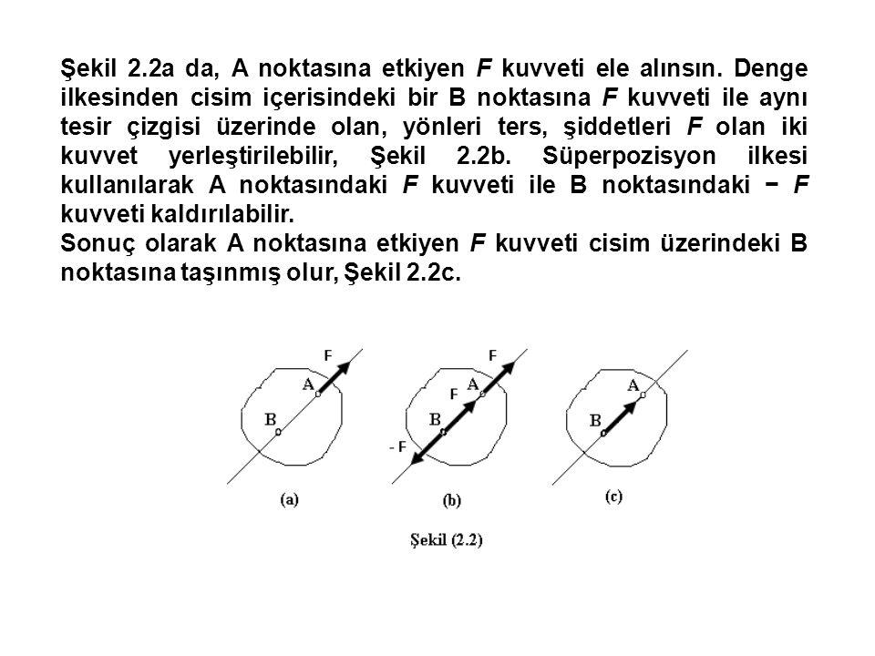 Şekil 2.2a da, A noktasına etkiyen F kuvveti ele alınsın.