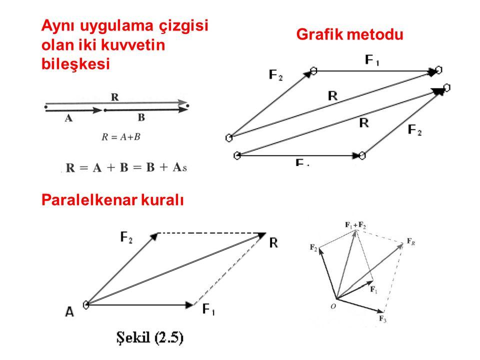 Aynı uygulama çizgisi olan iki kuvvetin bileşkesi Paralelkenar kuralı Grafik metodu