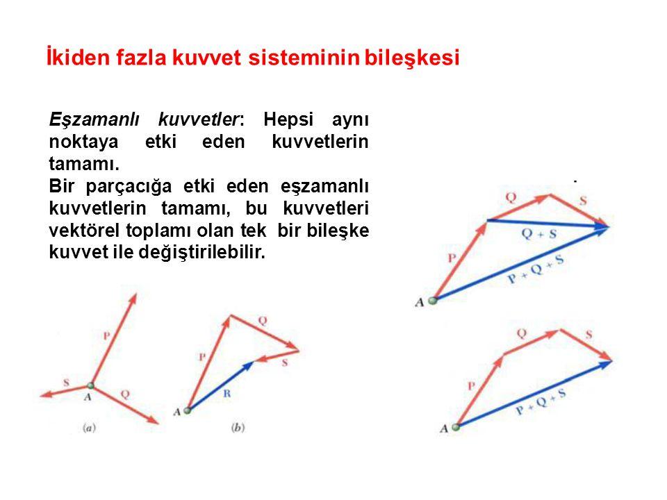 İkiden fazla kuvvet sisteminin bileşkesi Eşzamanlı kuvvetler: Hepsi aynı noktaya etki eden kuvvetlerin tamamı.