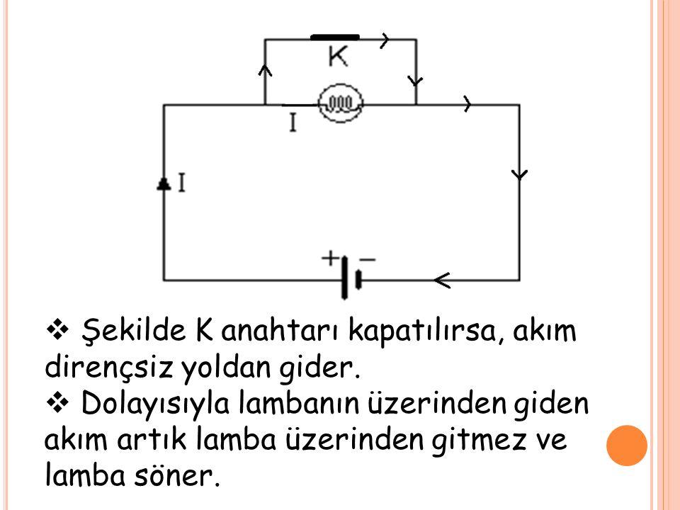  Şekilde K anahtarı kapatılırsa, akım dirençsiz yoldan gider.  Dolayısıyla lambanın üzerinden giden akım artık lamba üzerinden gitmez ve lamba söner