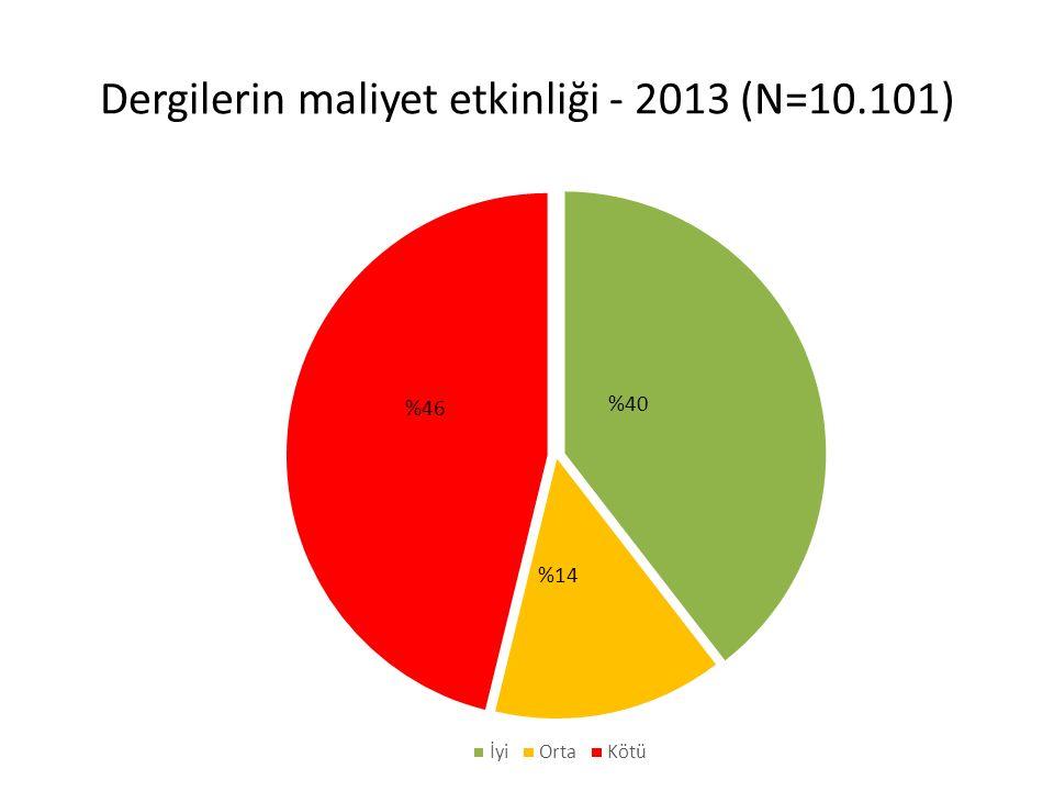 Dergilerin maliyet etkinliği - 2013 (N=10.101)