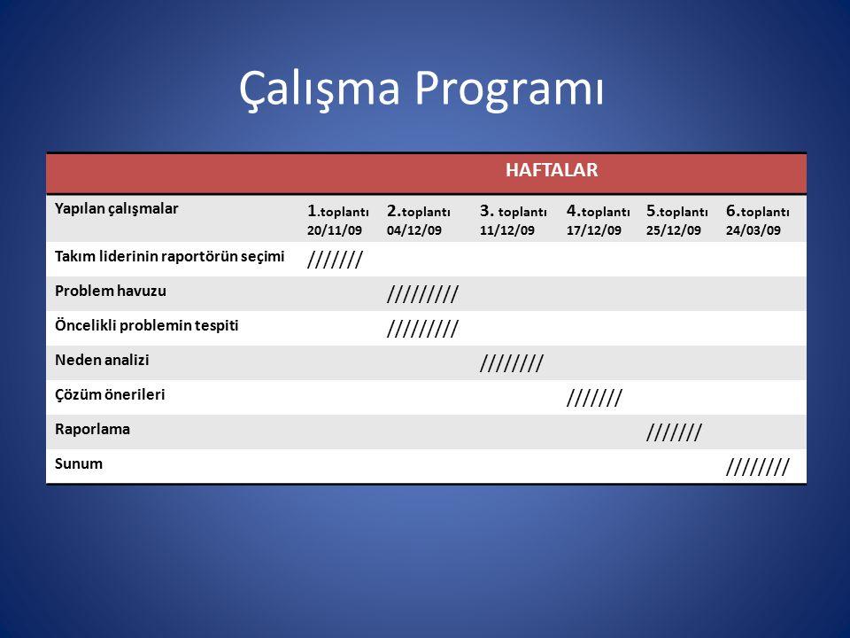 Çalışma Programı HAFTALAR Yapılan çalışmalar 1.toplantı 20/11/09 2. toplantı 04/12/09 3. toplantı 11/12/09 4. toplantı 17/12/09 5.toplantı 25/12/09 6.