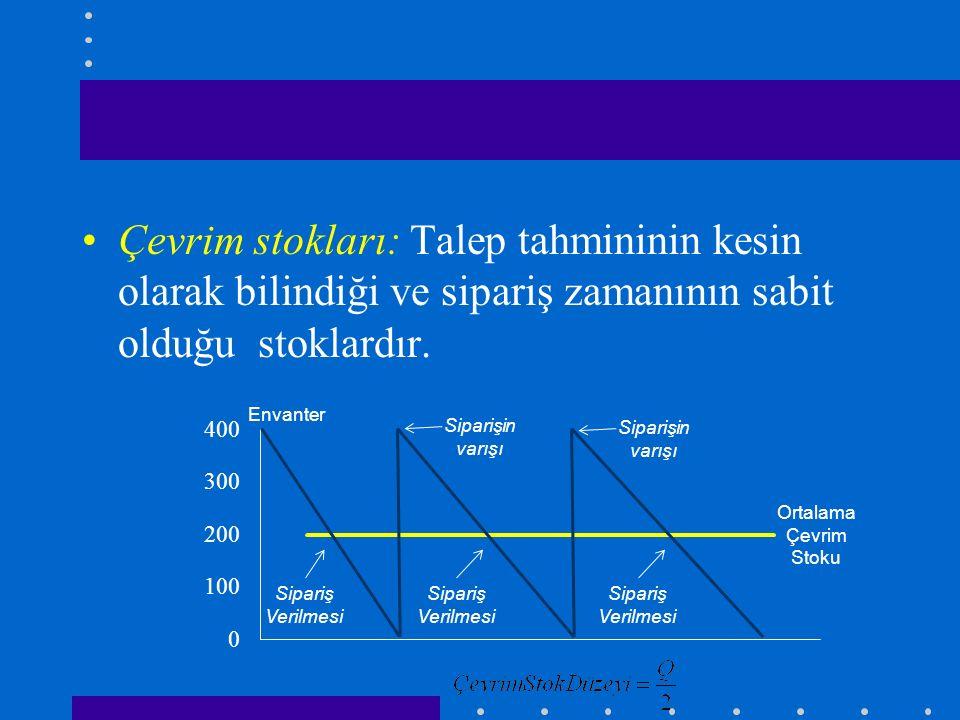 Çevrim stokları: Talep tahmininin kesin olarak bilindiği ve sipariş zamanının sabit olduğu stoklardır. Sipariş Verilmesi Siparişin varışı Ortalama Çev