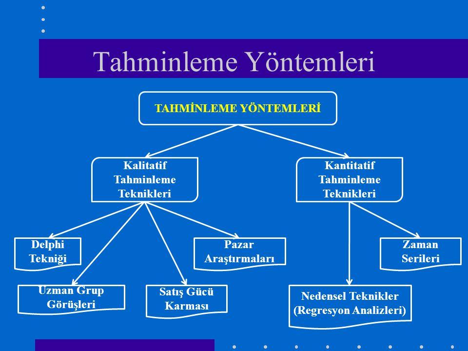 Tahminleme Yöntemleri TAHMİNLEME YÖNTEMLERİ Delphi Tekniği Pazar Araştırmaları Uzman Grup Görüşleri Satış Gücü Karması Zaman Serileri Nedensel Teknikl