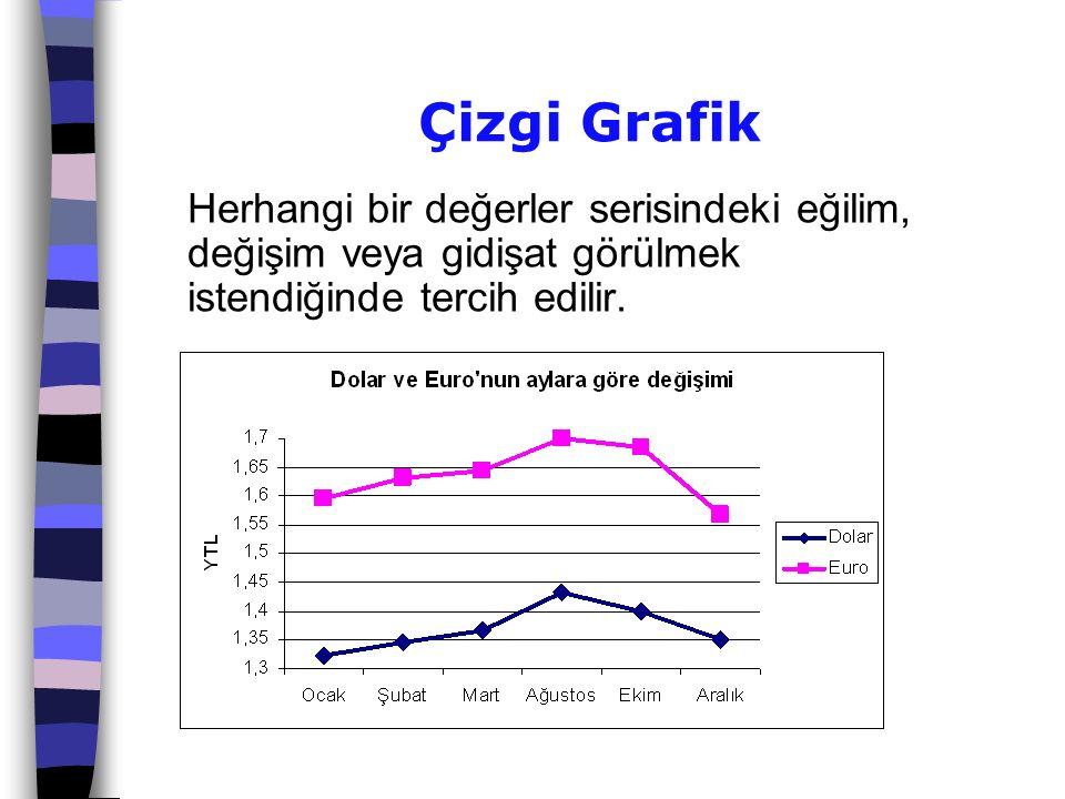 Çizgi Grafik Herhangi bir değerler serisindeki eğilim, değişim veya gidişat görülmek istendiğinde tercih edilir.