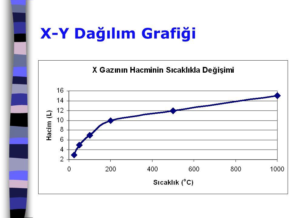 X-Y Dağılım Grafiği
