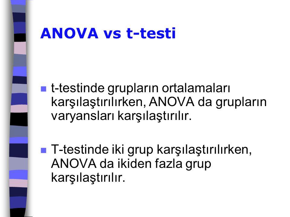 ANOVA vs t-testi n t-testinde grupların ortalamaları karşılaştırılırken, ANOVA da grupların varyansları karşılaştırılır. n T-testinde iki grup karşıla