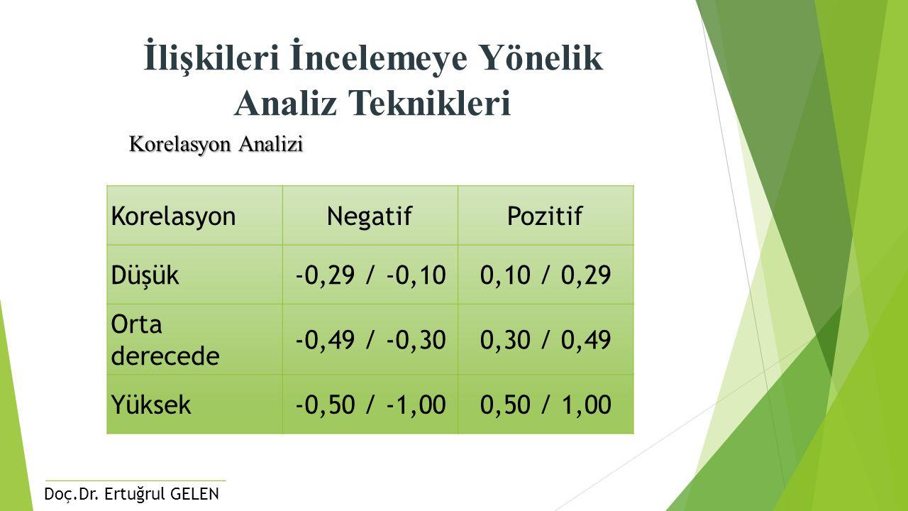 Doç.Dr. Ertuğrul GELEN İlişkileri İncelemeye Yönelik Analiz Teknikleri Korelasyon Analizi KorelasyonNegatifPozitif Düşük-0,29 / -0,100,10 / 0,29 Orta