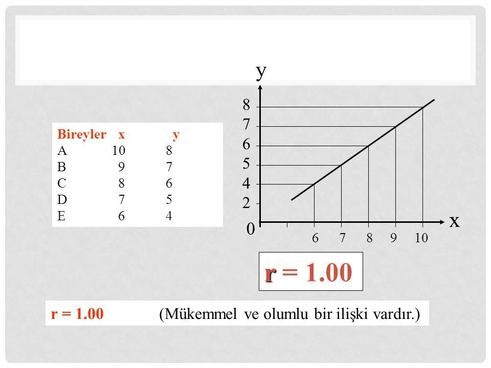 Bireyler x y A108 B 97 C 86 D 75 E 64 876542876542 6 7 8 9 10 y x r r = 1.00 r = 1.00 (Mükemmel ve olumlu bir ilişki vardır.) 0