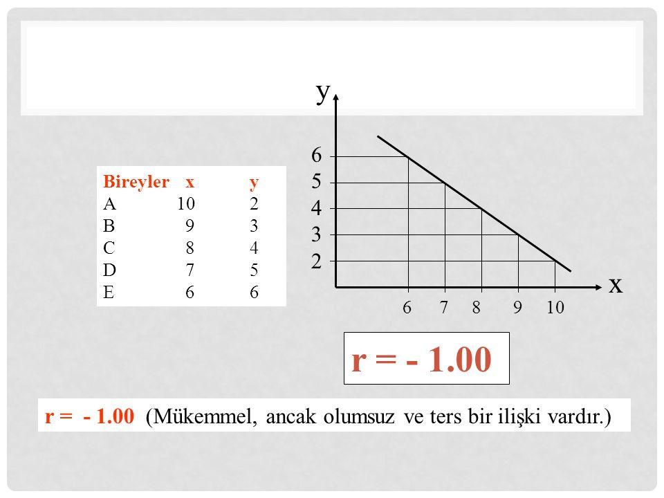 Bireyler xy A102 B 93 C 84 D 75 E 66 6543265432 6 7 8 9 10 y x r = - 1.00 r = - 1.00 (Mükemmel, ancak olumsuz ve ters bir ilişki vardır.)