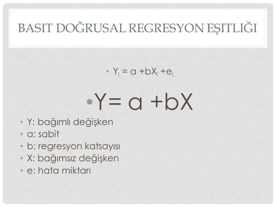 BASIT DOĞRUSAL REGRESYON EŞITLIĞI Y i = a +bX i +e i Y= a +bX Y: bağımlı değişken a: sabit b: regresyon katsayısı X: bağımsız değişken e: hata miktarı