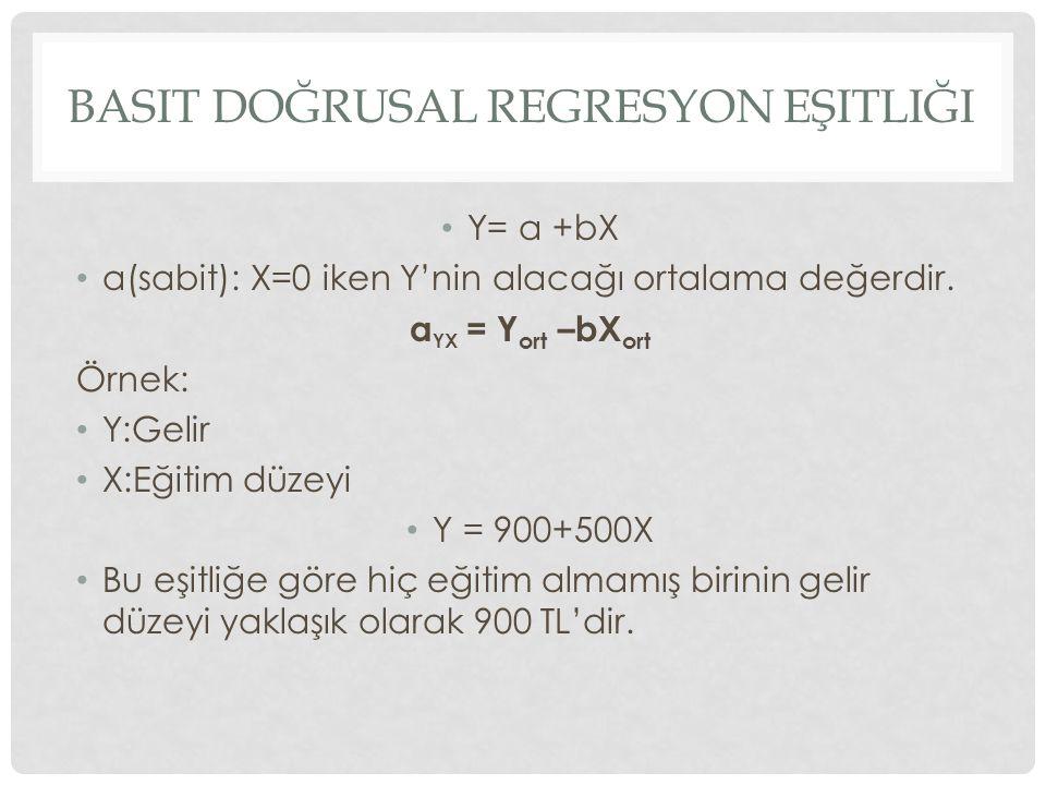 BASIT DOĞRUSAL REGRESYON EŞITLIĞI Y= a +bX a(sabit): X=0 iken Y'nin alacağı ortalama değerdir. a YX = Y ort –bX ort Örnek: Y:Gelir X:Eğitim düzeyi Y =