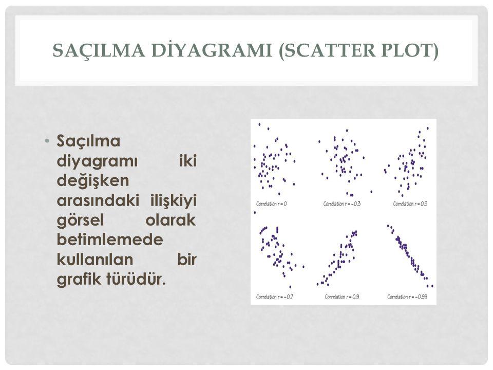 Saçılma diyagramı iki değişken arasındaki ilişkiyi görsel olarak betimlemede kullanılan bir grafik türüdür. SAÇILMA DİYAGRAMI (SCATTER PLOT)