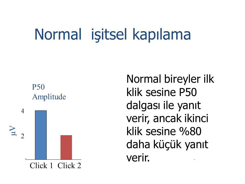 Normal işitsel kapılama Click 1 Click 2 µV P50 Amplitude 2 4 Normal bireyler ilk klik sesine P50 dalgası ile yanıt verir, ancak ikinci klik sesine %80